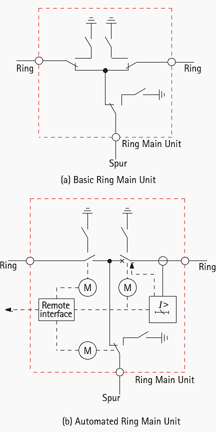 Ring Main Unit (RMU)