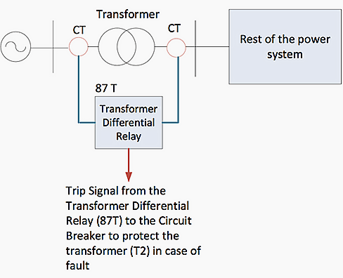 Implementation of differential relay to protect transformer