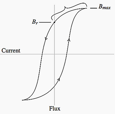 Hysteresis curve showing the residual flux during a circuit interruption