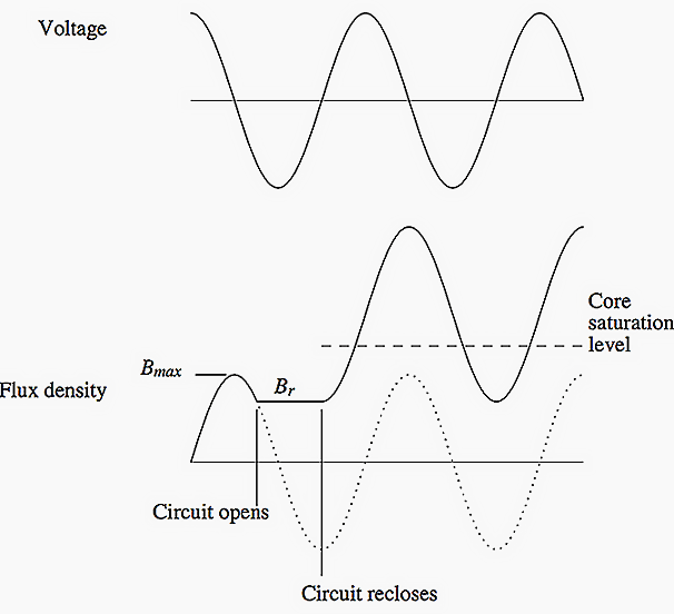 Voltage and flux during worst-case inrush