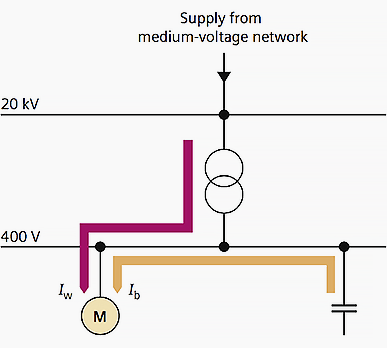 Principle of reactive power compensation using low voltage power capacitors
