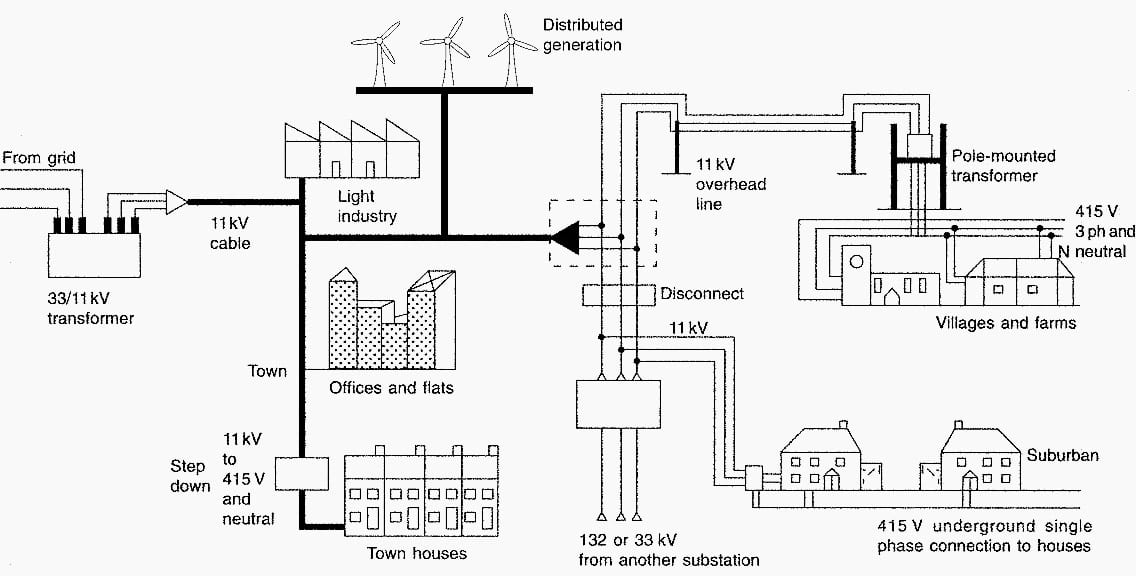 Power distribution network