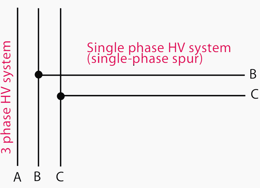 Three-phase high voltage system with single-phase spur