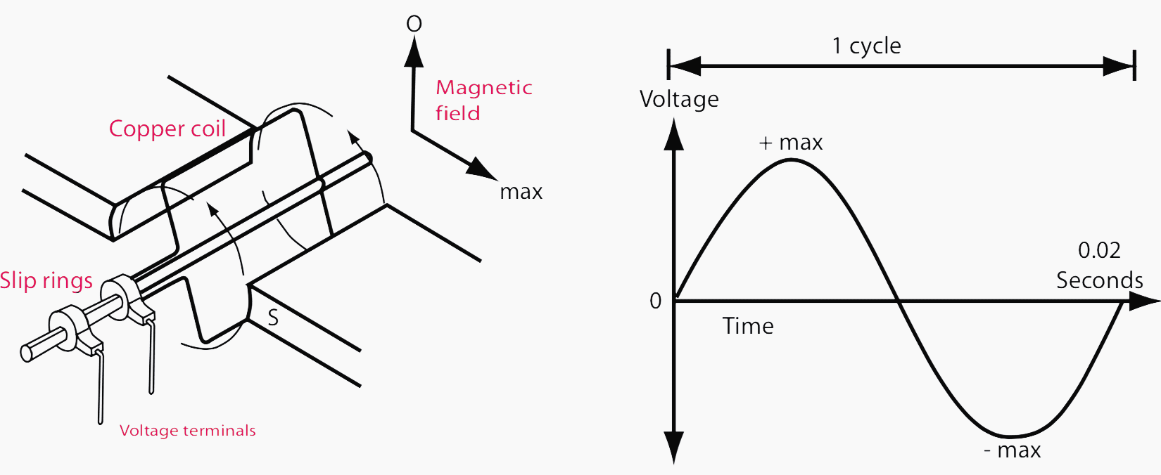 Figure 2 (left) - Simple a.c. generator; Figure 3 (right) - a.c. voltage wave form