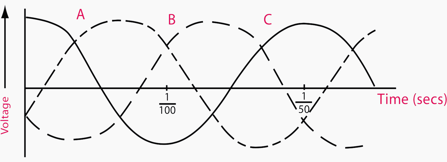 Representation of the three sine waves in a three-phase system