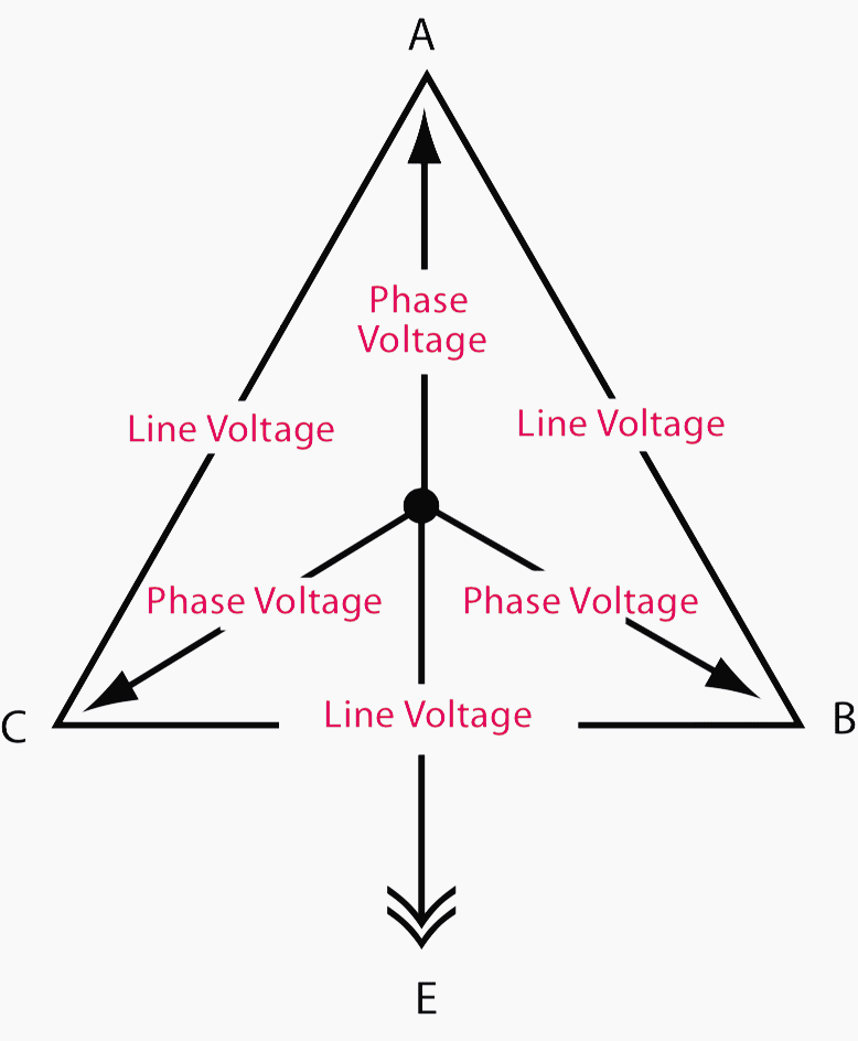 Three-phase system with earthed neutral