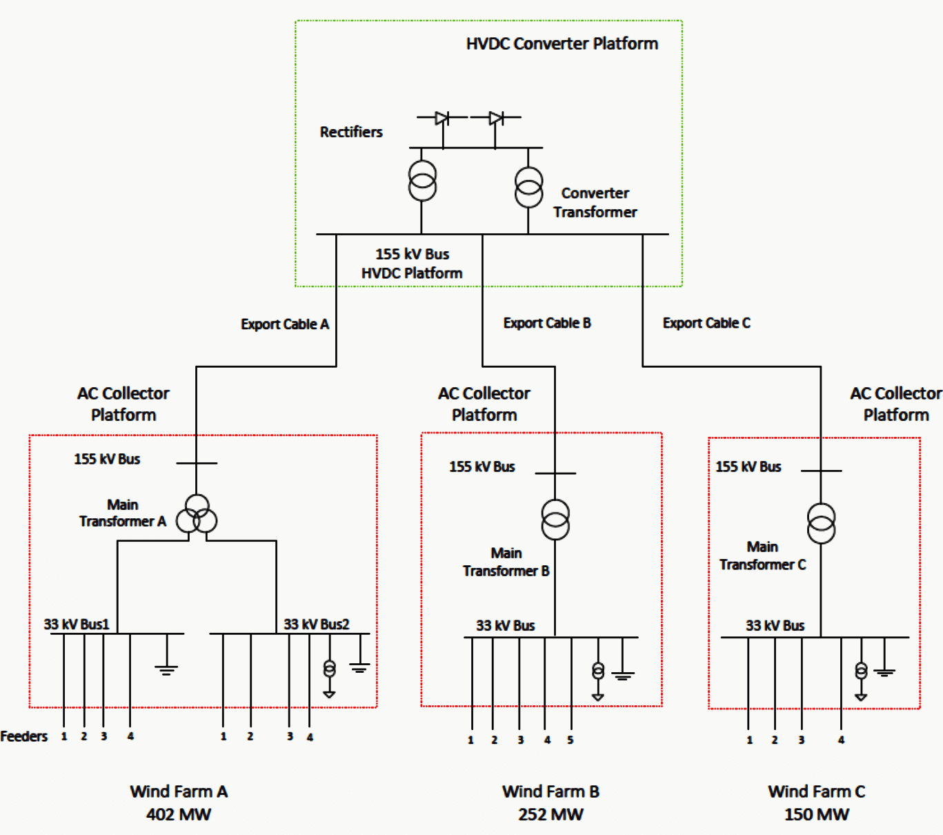 Schematic circuit diagram for offshore wind farm cluster link 33kV internal grid with AC collector platform