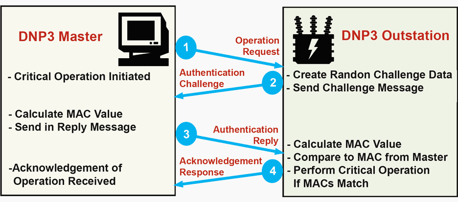 Example of Secure Authentication Challenge Reply Sequence DNP3 SA Challenge Reply Sequence