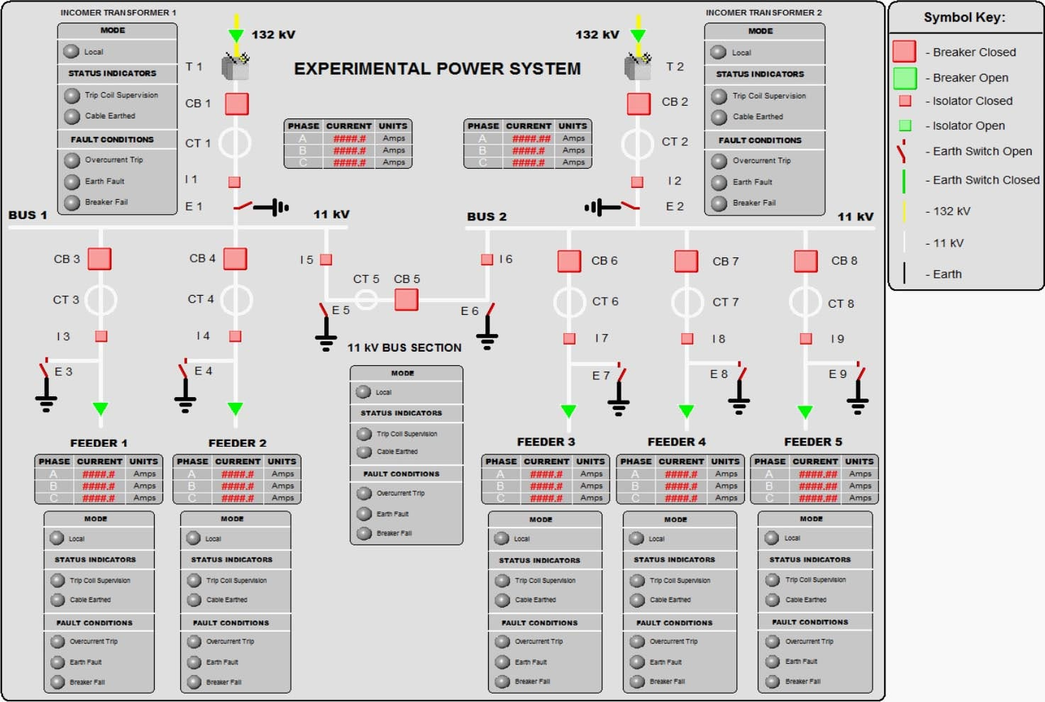 Substation SCADA model