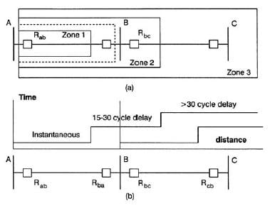 distance relays rh electrical engineering portal com Electrical Relay Switch Simple Electrical Relay Diagram