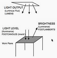 Light Output - Light Level - Brightness