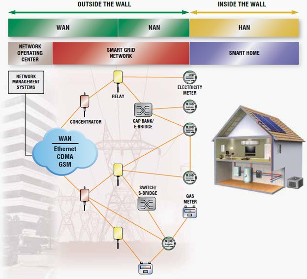 The smart grid communications architecture